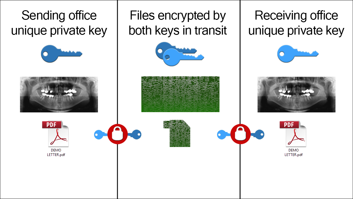 diagram of private key encryption