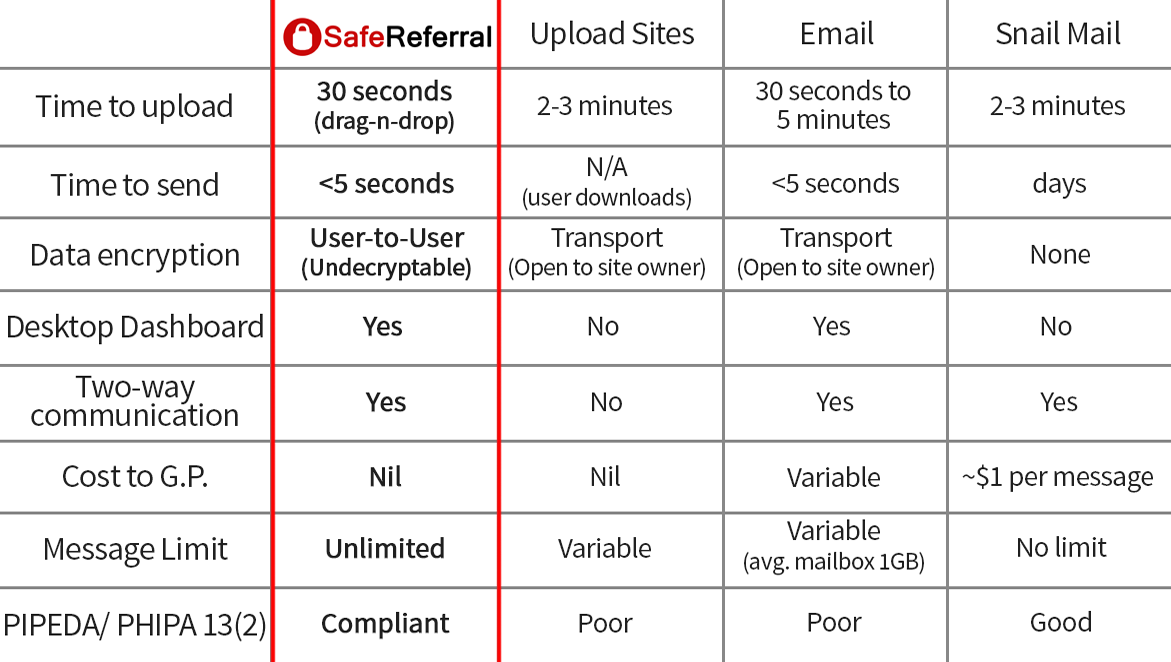compare SafeReferral to other options